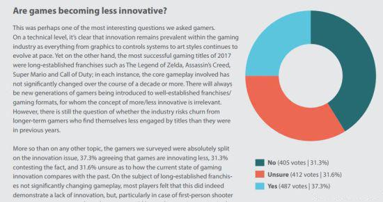 游戏微交易调查:69%玩家认可 仅6%没充过钱